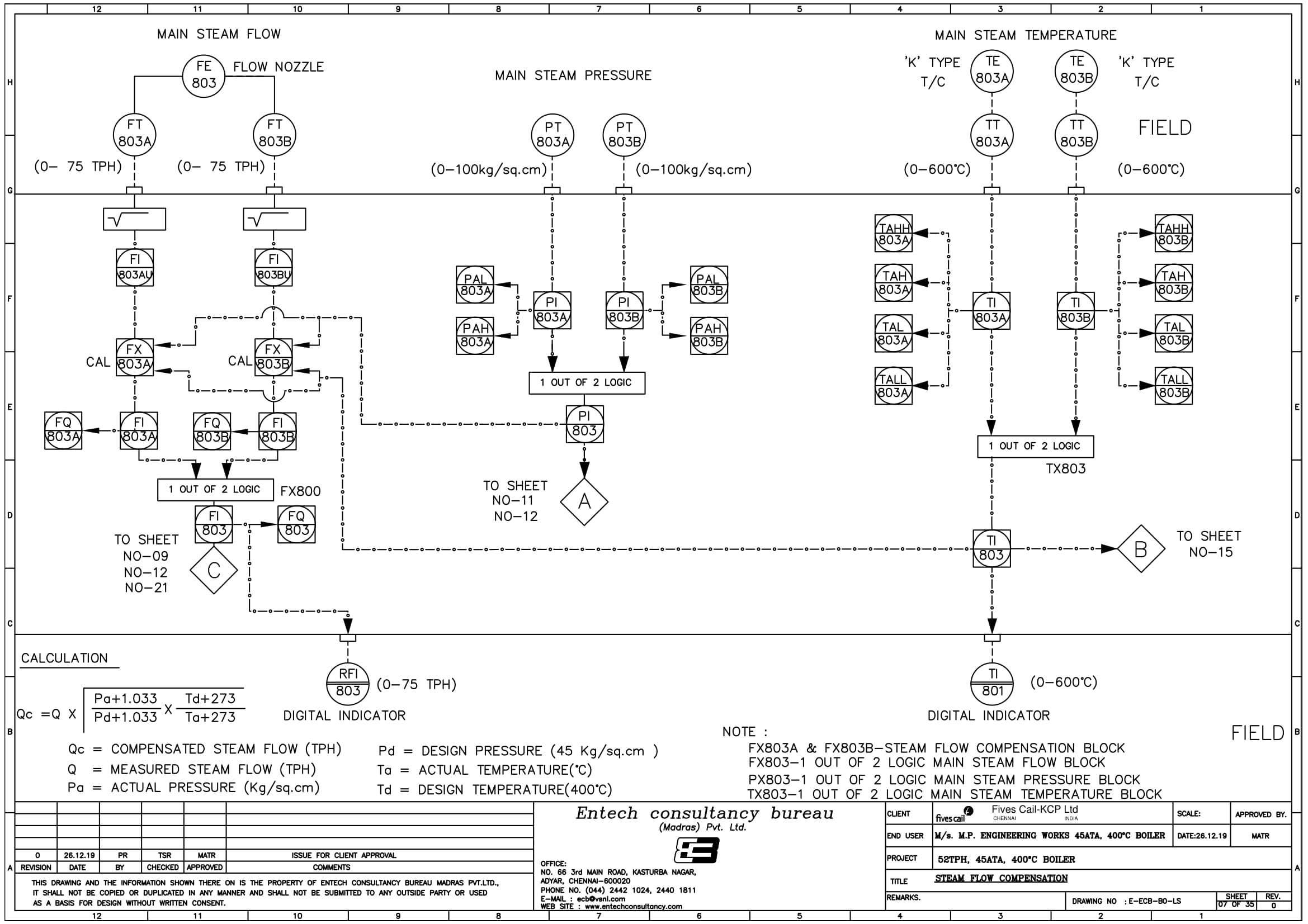 Close Loop Schematics